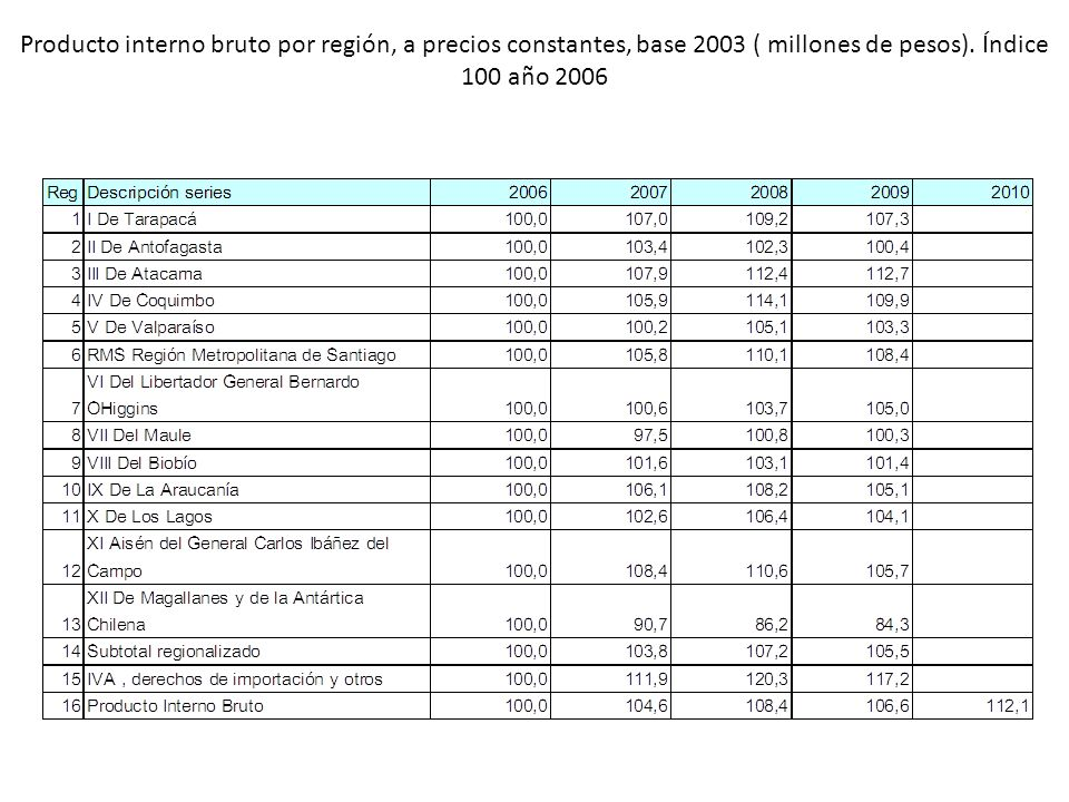 Producto interno bruto por región, a precios constantes, base 2003 ( millones de pesos). Índice 100 año 2006