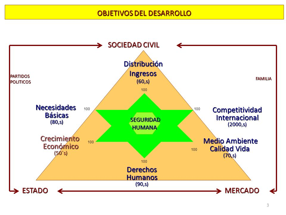 3 OBJETIVOS DEL DESARROLLO NecesidadesBásicas(80,s) DerechosHumanos(90,s) CompetitividadInternacional(2000,s) CrecimientoEconómico(50´s) DistribuciónIngresos(60,s) Medio Ambiente Medio Ambiente Calidad Vida (70,s) SEGURIDAD HUMANA PARTIDOSPOLITICOS FAMILIA ESTADO SOCIEDAD CIVIL MERCADO 100