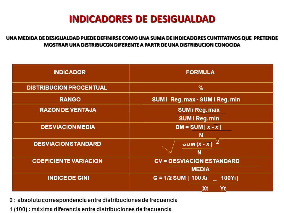 INDICADORES DE DESIGUALDAD UNA MEDIDA DE DESIGUALDAD PUEDE DEFINIRSE COMO UNA SUMA DE INDICADORES CUNTITATIVOS QUE PRETENDE MOSTRAR UNA DISTRIBUCON DIFERENTE A PARTR DE UNA DISTRIBUCION CONOCIDA 0 : absoluta correspondencia entre distribuciones de frecuencia 1 (100) : máxima diferencia entre distribuciones de frecuencia INDICADORFORMULA DISTRIBUCION PROCENTUAL% RANGOSUM i Reg.