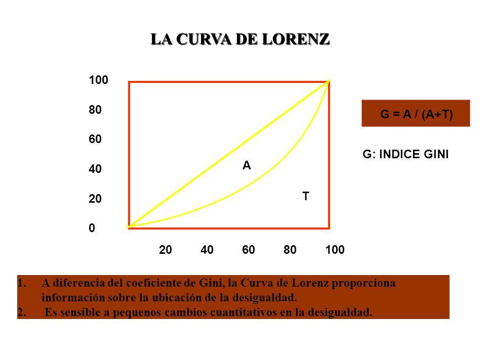 LA CURVA DE LORENZ A T 100 80 60 40 20 0 406080100 G = A / (A+T) G: INDICE GINI 1.A diferencia del coeficiente de Gini, la Curva de Lorenz proporciona información sobre la ubicación de la desigualdad.
