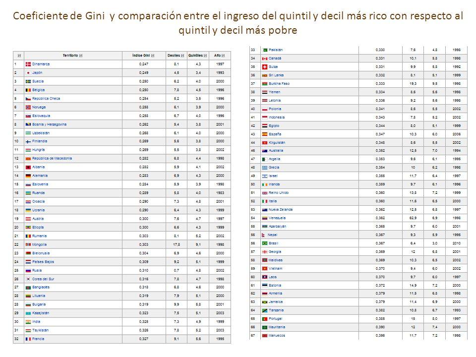 Coeficiente de Gini y comparación entre el ingreso del quintil y decil más rico con respecto al quintil y decil más pobre