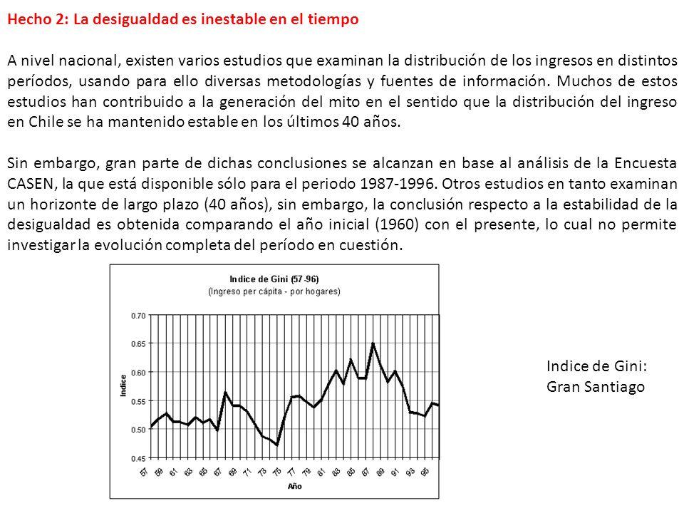 Hecho 2: La desigualdad es inestable en el tiempo A nivel nacional, existen varios estudios que examinan la distribución de los ingresos en distintos