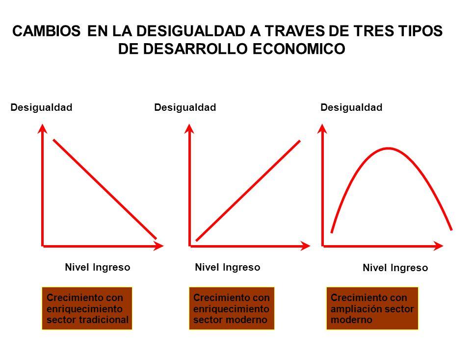 Desigualdad Nivel Ingreso Crecimiento con enriquecimiento sector tradicional Crecimiento con enriquecimiento sector moderno Crecimiento con ampliación