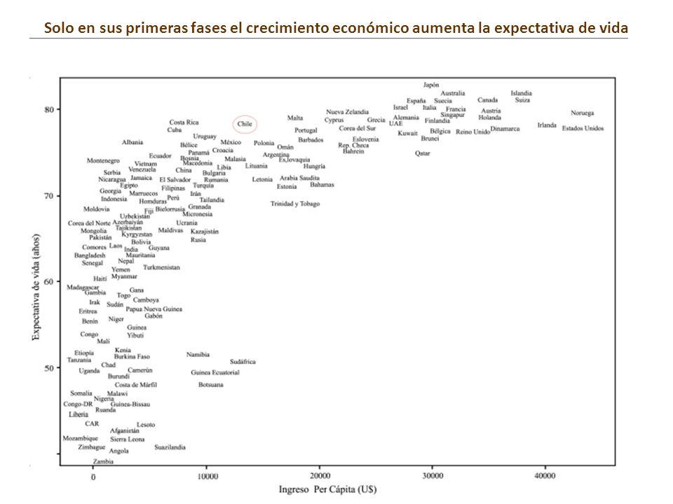 Solo en sus primeras fases el crecimiento económico aumenta la expectativa de vida
