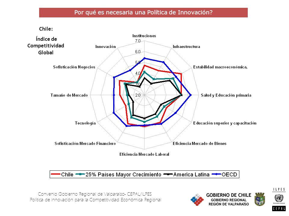 Convenio Gobierno Regional de Valparaíso- CEPAL/ILPES Política de Innovación para la Competitividad Económica Regional Por qué es necesaria una Política de Innovación.