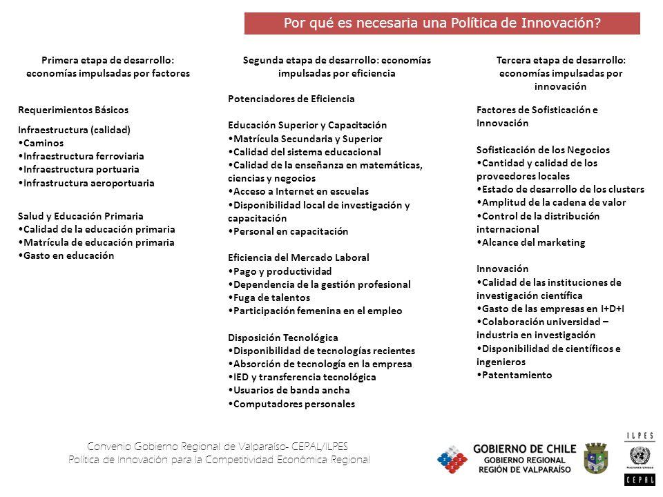 Convenio Gobierno Regional de Valparaíso- CEPAL/ILPES Política de Innovación para la Competitividad Económica Regional Requerimientos Básicos Infraest