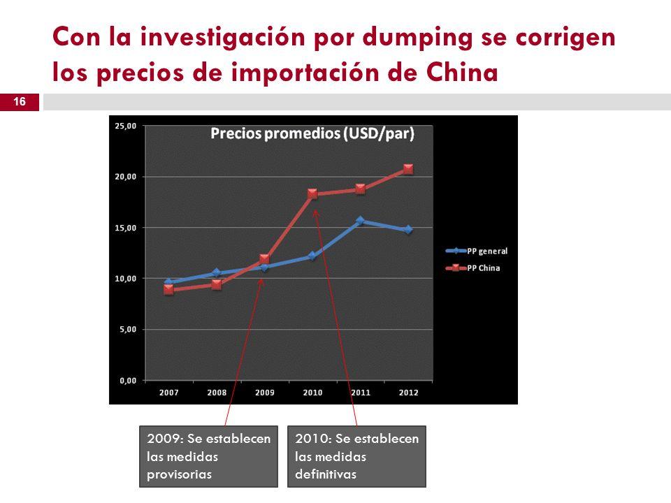 Con la investigación por dumping se corrigen los precios de importación de China 16 2009: Se establecen las medidas provisorias 2010: Se establecen la
