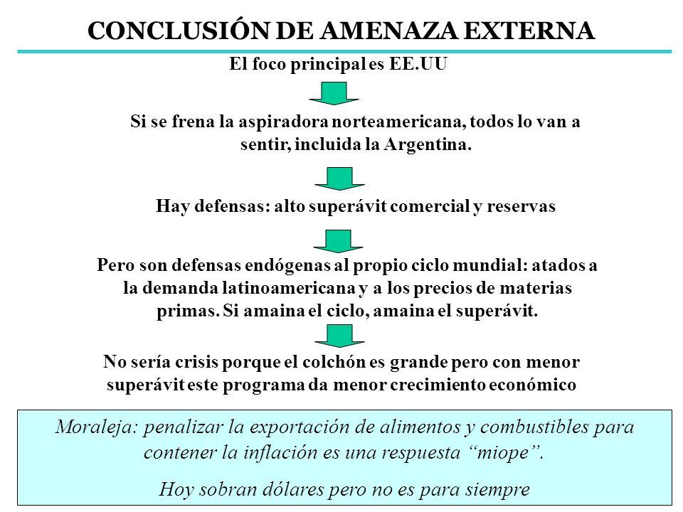 CONCLUSIÓN DE AMENAZA EXTERNA El foco principal es EE.UU Si se frena la aspiradora norteamericana, todos lo van a sentir, incluida la Argentina. Hay d