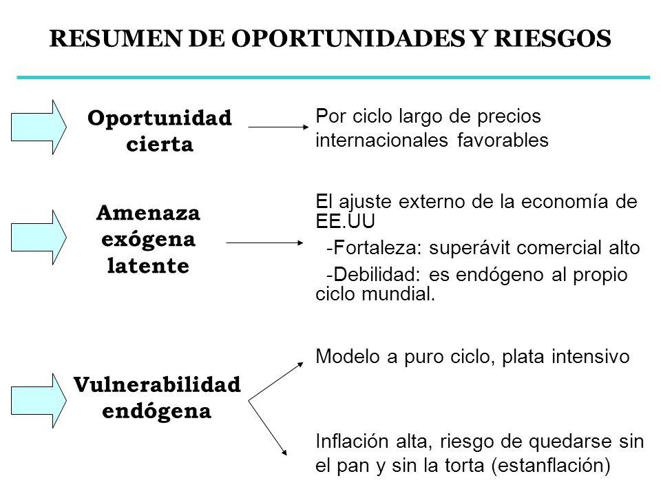 RESUMEN DE OPORTUNIDADES Y RIESGOS Oportunidad cierta Amenaza exógena latente Por ciclo largo de precios internacionales favorables Vulnerabilidad end