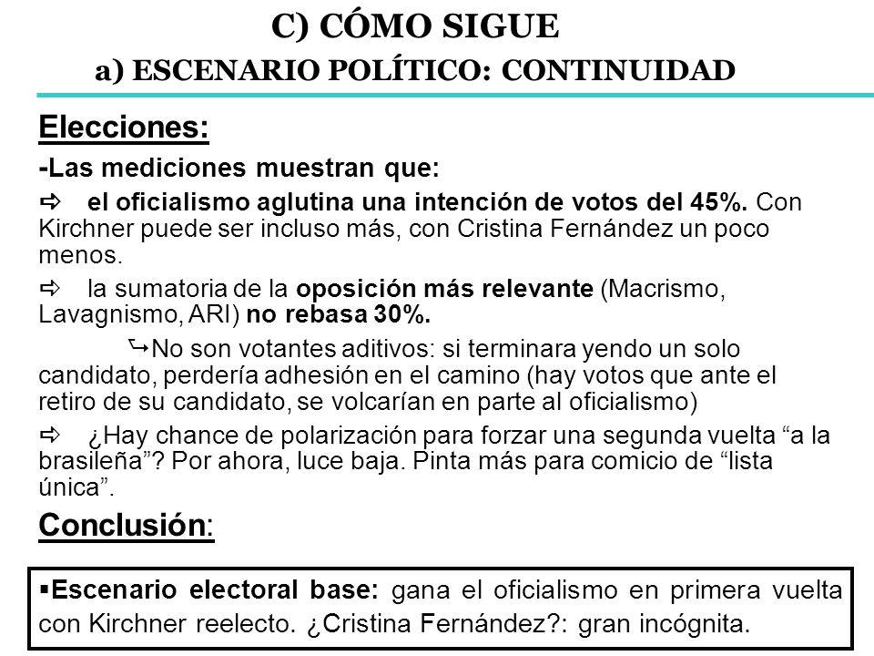 Elecciones: - Las mediciones muestran que: el oficialismo aglutina una intención de votos del 45%. Con Kirchner puede ser incluso más, con Cristina Fe