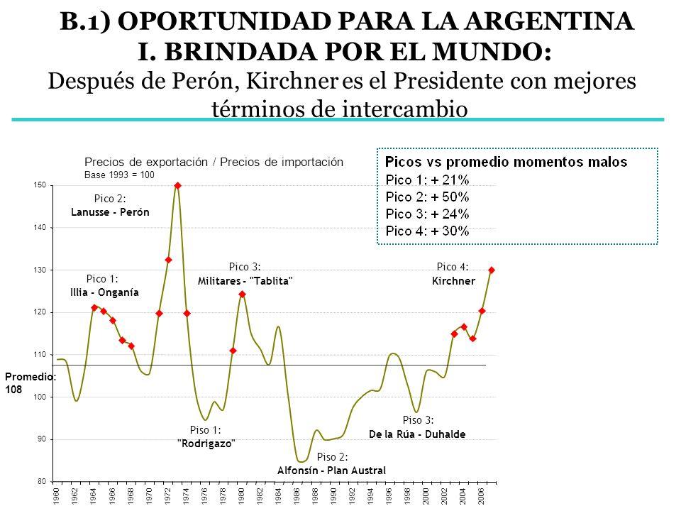 B.1) OPORTUNIDAD PARA LA ARGENTINA I. BRINDADA POR EL MUNDO: Después de Perón, Kirchneres el Presidente con mejores términos de intercambio Precios de