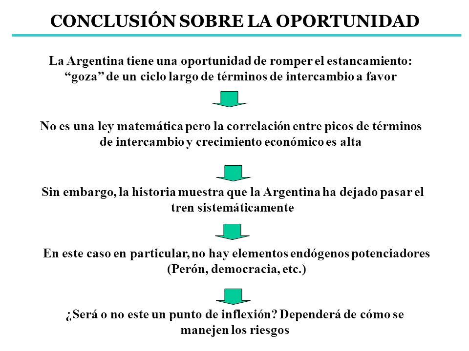 CONCLUSIÓN SOBRE LA OPORTUNIDAD La Argentina tiene una oportunidad de romper el estancamiento: goza de un ciclo largo de términos de intercambio a fav