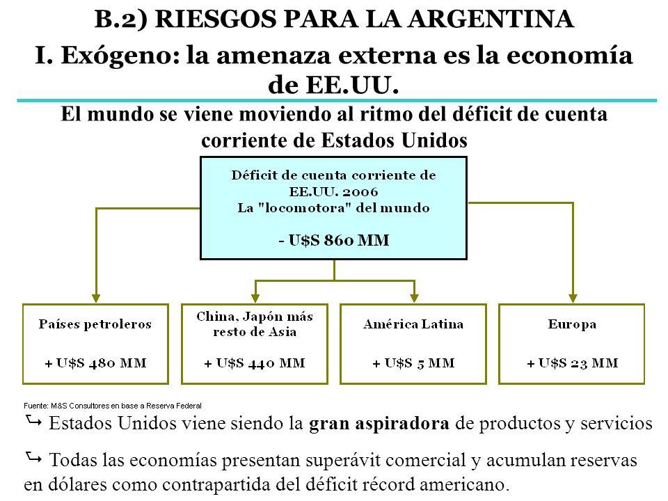 B.2) RIESGOS PARA LA ARGENTINA I. Exógeno: la amenaza externa es la economía de EE.UU. El mundo se viene moviendo al ritmo del déficit de cuenta corri