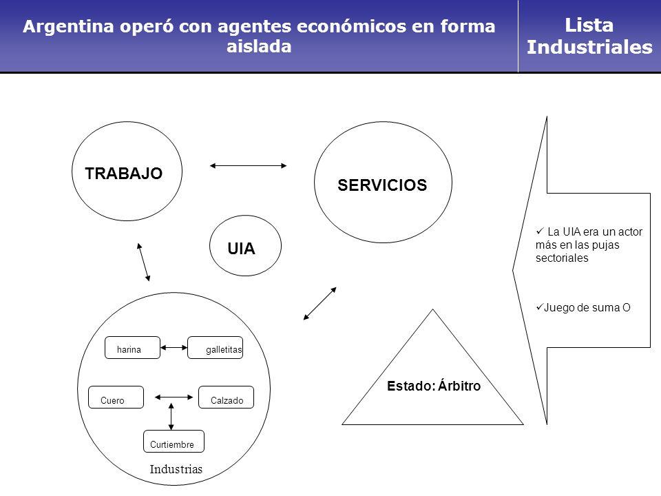 Lista Industriales Los Países exitosos reconocen que la competitividad y excelencia son del País.