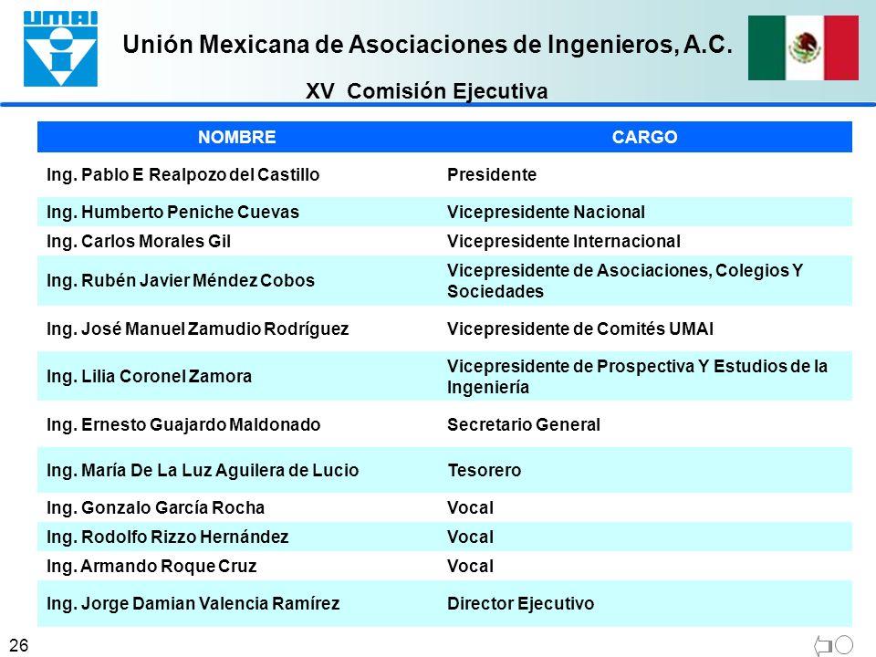 Unión Mexicana de Asociaciones de Ingenieros, A.C. 26 NOMBRECARGO Ing. Pablo E Realpozo del CastilloPresidente Ing. Humberto Peniche CuevasVicepreside