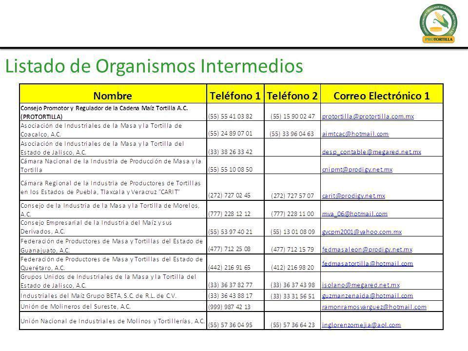 Listado de Organismos Intermedios