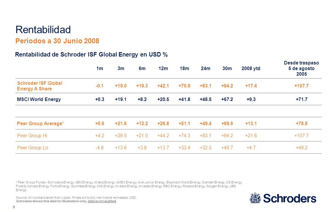 9 1m3m6m12m18m24m30m2008 ytd Desde traspaso 5 de agosto 2005 Schroder ISF Global Energy A Share -0.1+19.0+19.3+42.1+70.9+83.1+94.2+17.4+107.7 MSCI World Energy+0.3+19.1+8.2+20.5+41.8+48.5+67.2+9.3+71.7 Peer Group Average*+0.6+21.6+12.2+26.8+51.1+49.4+69.5+13.1+78.8 Peer Group Hi+4.2+29.5+21.0+44.2+74.3+83.1+94.2+21.6+107.7 Peer Group Lo-4.8+13.6+3.9+13.7+33.4+32.5+48.7+4.7+49.2 Rentabilidad Períodos a 30 Junio 2008 * Peer Group Funds – Schroders Energy, ABN Energy, Allianz Energy, AMEX Energy, AXA Junior Energy, Blackrock World Energy, Clariden Energy, CS Energy, Fidelity Advisor Energy, Fortis Energy, Guinness Energy, ING Energy, Invesco Energy, Investec Energy, RBC Energy, Robeco Energy, Socgen Energy, UBS Energy Source: All numbers taken from Lipper.