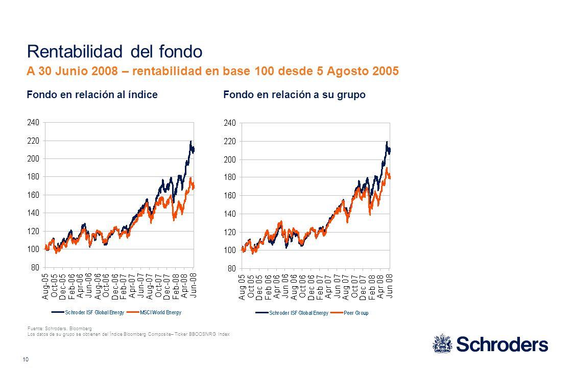 10 Fuente: Schroders, Bloomberg Los datos de su grupo se obtienen del Índice Bloomberg Composite– Ticker BBOOSNRG Index Fondo en relación al índice Rentabilidad del fondo A 30 Junio 2008 – rentabilidad en base 100 desde 5 Agosto 2005 Fondo en relación a su grupo