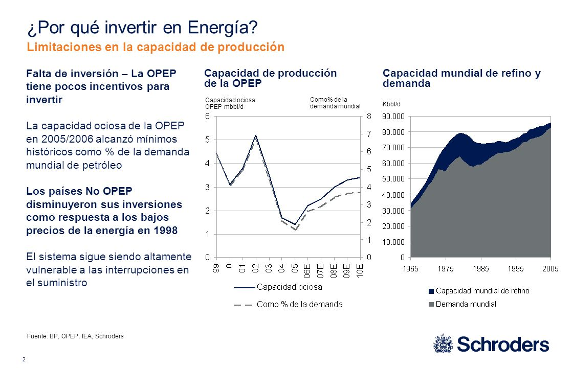 2 Limitaciones en la capacidad de producción Kbbl/d Fuente: BP, OPEP, IEA, Schroders Capacidad de producción de la OPEP Capacidad mundial de refino y demanda Capacidad ociosa OPEP mbbl/d Como% de la demanda mundial Falta de inversión – La OPEP tiene pocos incentivos para invertir La capacidad ociosa de la OPEP en 2005/2006 alcanzó mínimos históricos como % de la demanda mundial de petróleo Los países No OPEP disminuyeron sus inversiones como respuesta a los bajos precios de la energía en 1998 El sistema sigue siendo altamente vulnerable a las interrupciones en el suministro ¿Por qué invertir en Energía