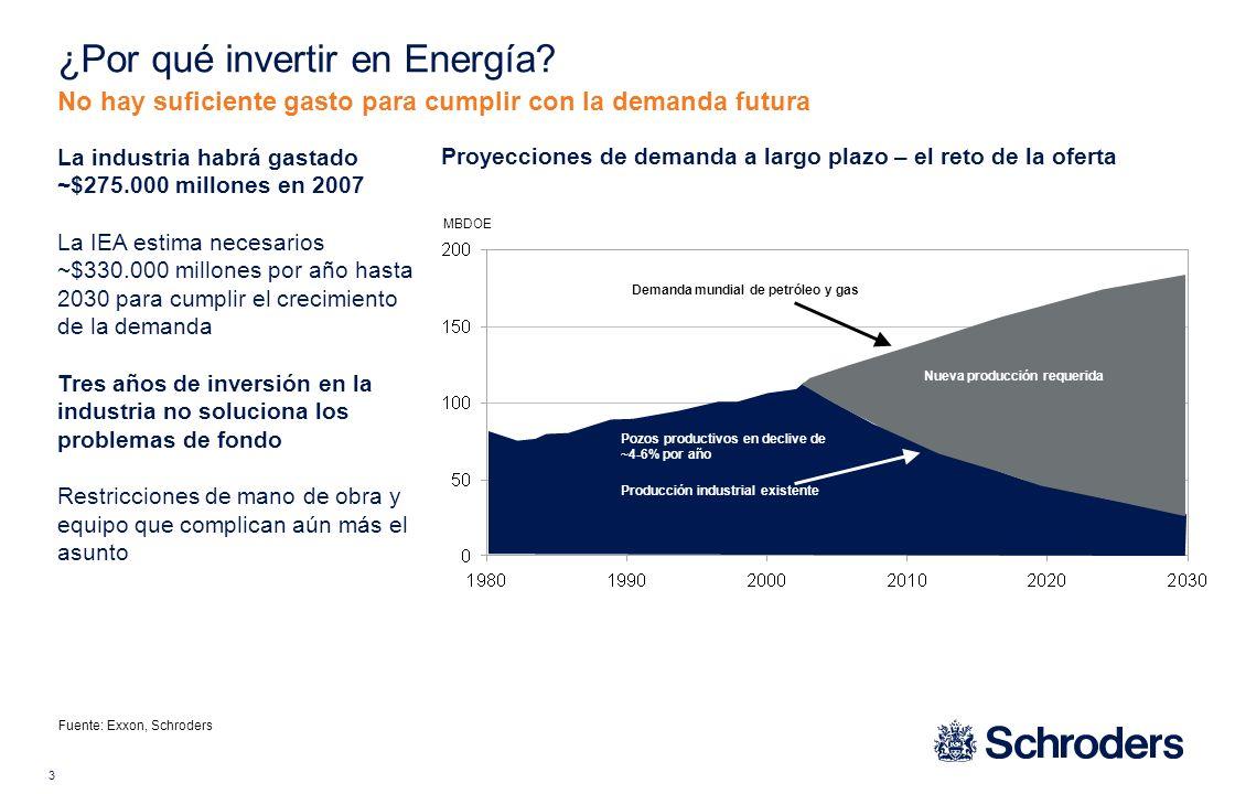 4 Acceso es extremadamente difícil Recursos concentrados en países fuera de la OCDE Las regiones de la OCDE están en declive irreversible Aumento de temores por la seguridad del suministro, reservas estratégicas nacionales, y competencia por acceso Términos contractuales que cambian a favor de los poseedores de recursos Reservas de petróleo por acceso internacional – 1960 Reservas de petróleo por region 2006 Demanda de petróleo por región 2006 Fuente: BP, Schroders ¿Por qué invertir en Energía.
