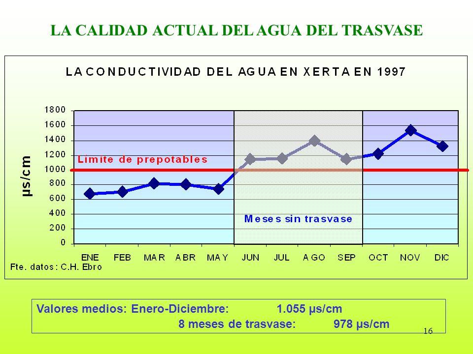 16 LA CALIDAD ACTUAL DEL AGUA DEL TRASVASE Valores medios: Enero-Diciembre: 1.055 µs/cm 8 meses de trasvase: 978 µs/cm