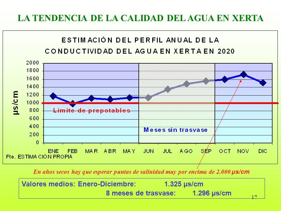17 LA TENDENCIA DE LA CALIDAD DEL AGUA EN XERTA Valores medios: Enero-Diciembre: 1.325 µs/cm 8 meses de trasvase: 1.296 µs/cm En años secos hay que es