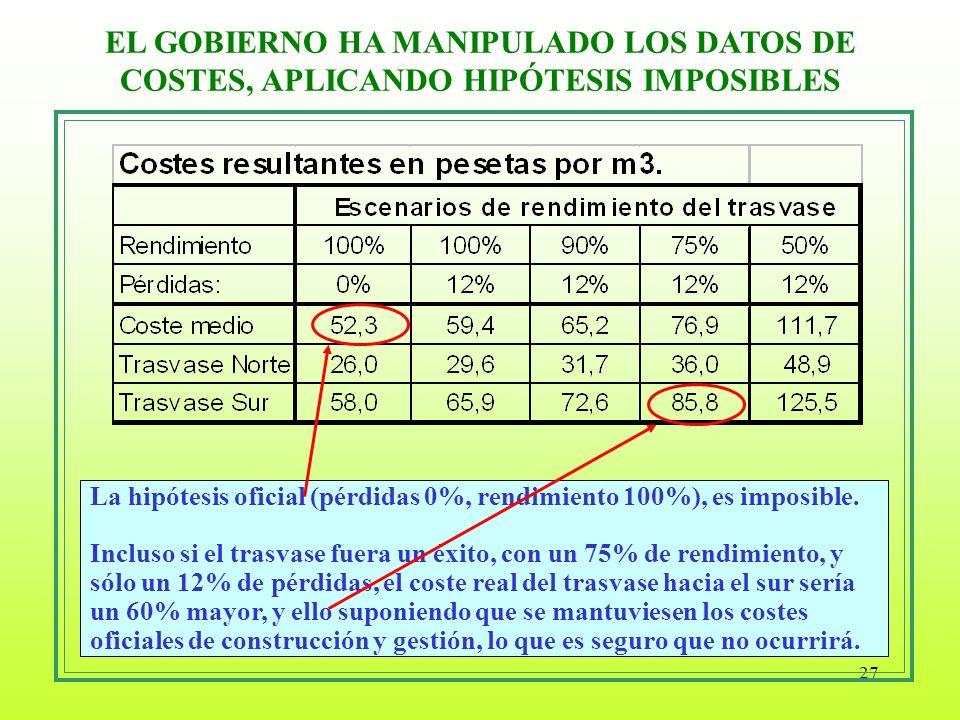 27 EL GOBIERNO HA MANIPULADO LOS DATOS DE COSTES, APLICANDO HIPÓTESIS IMPOSIBLES La hipótesis oficial (pérdidas 0%, rendimiento 100%), es imposible. I