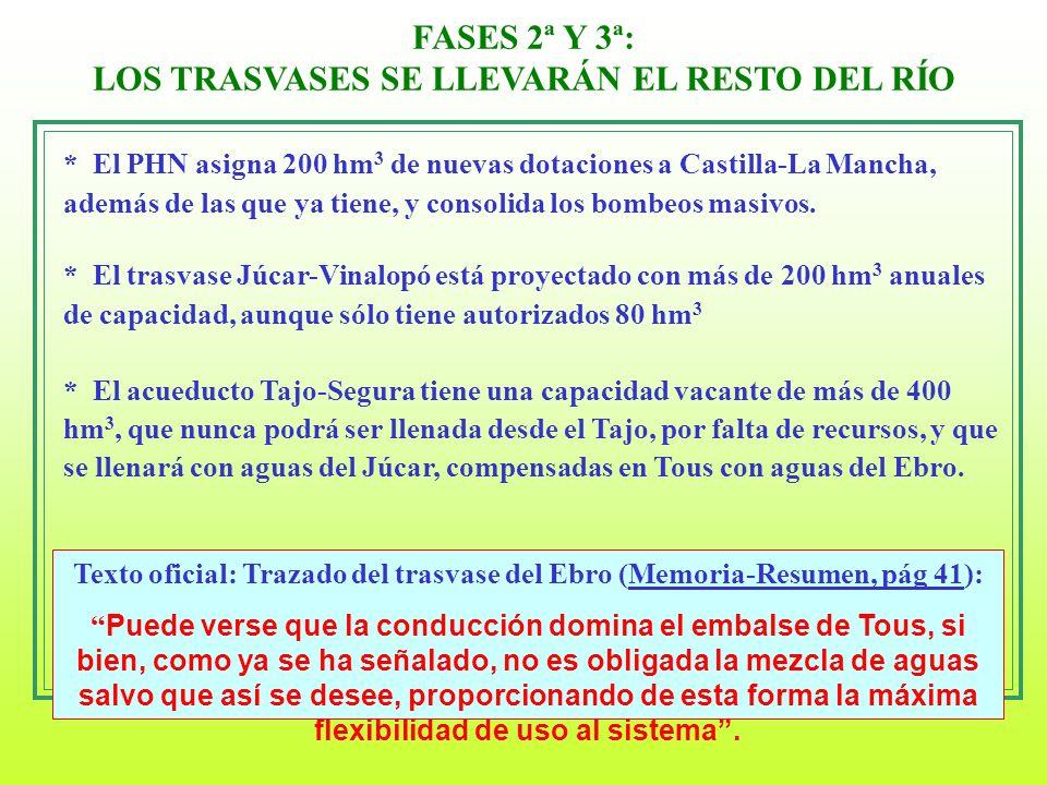 FASES 2ª Y 3ª: LOS TRASVASES SE LLEVARÁN EL RESTO DEL RÍO * El PHN asigna 200 hm 3 de nuevas dotaciones a Castilla-La Mancha, además de las que ya tie
