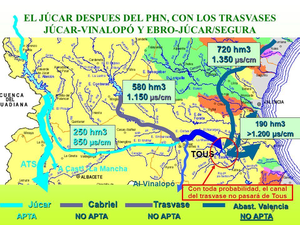 9 EL JÚCAR DESPUES DEL PHN, CON LOS TRASVASES JÚCAR-VINALOPÓ Y EBRO-JÚCAR/SEGURA TOUS ATS A Castª.-La Mancha Al Vinalopó JúcarCabriel Abast. Valencia