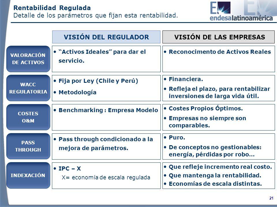 21 Fija por Ley (Chile y Perú) Metodología VISIÓN DE LAS EMPRESAS VISIÓN DEL REGULADOR Financiera.