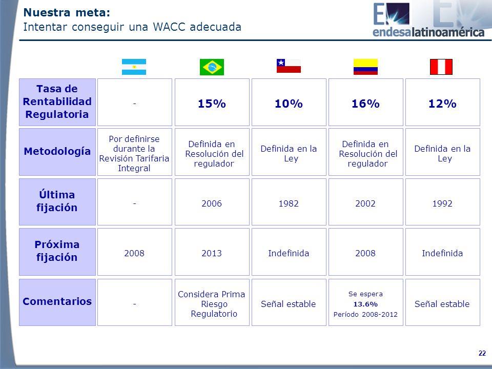 22 Tasa de Rentabilidad Regulatoria - 15%10%16%12% Metodología Por definirse durante la Revisión Tarifaria Integral Definida en Resolución del regulador Definida en la Ley Definida en Resolución del regulador Definida en la Ley Última fijación -2006198220021992 Próxima fijación 20082013Indefinida2008Indefinida Comentarios - Considera Prima Riesgo Regulatorio Señal estable Se espera 13.6% Período 2008-2012 Señal estable Nuestra meta: Intentar conseguir una WACC adecuada
