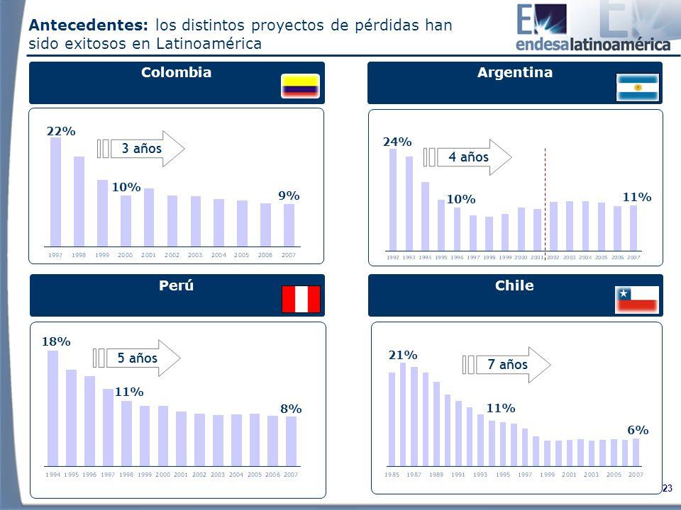 23 Antecedentes: los distintos proyectos de pérdidas han sido exitosos en Latinoamérica Colombia Perú Argentina Chile 21% 11% 7 años 6% 3 años 22% 10% 9% 4 años 24% 10% 11% 18% 11% 5 años 8%