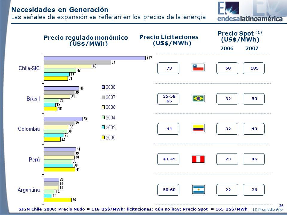 26 Necesidades en Generación Las señales de expansión se reflejan en los precios de la energía Precio Licitaciones (US$/MWh) 50-60 35-58 65 44 73 43-45 Precio Spot (1) (US$/MWh) 22 32 58 73 (1) Promedio Año 26 50 40 185 46 20062007 Precio regulado monómico (US$/MWh) SIGN Chile 2008: Precio Nudo = 118 US$/MWh; licitaciones: aún no hay; Precio Spot = 165 US$/MWh