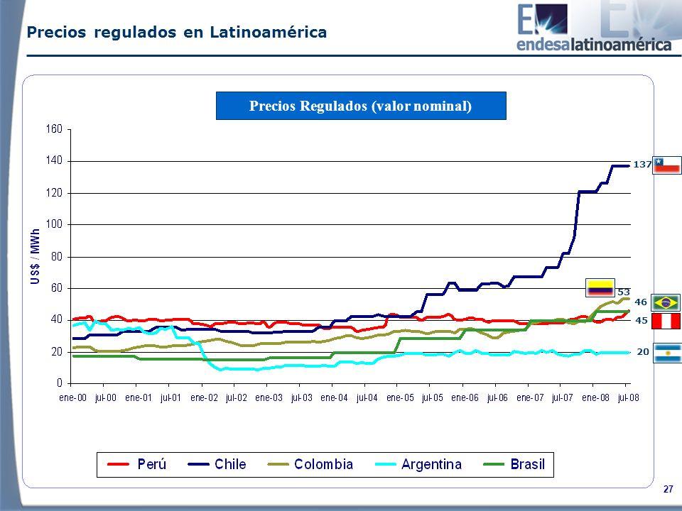 27 Precios regulados en Latinoamérica Precios Regulados (valor nominal) 20 45 46 137 53