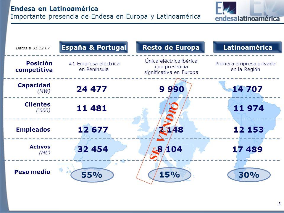 3 Endesa en Latinoamérica Importante presencia de Endesa en Europa y Latinoamérica España & Portugal Capacidad (MW) 24 477 Activos (M) 32 454 55% 9 990 8 104 15% Resto de EuropaLatinoamérica 17 489 30% Peso medio Posición competitiva Primera empresa privada en la Región #1 Empresa eléctrica en Península Clientes (000) 11 481-11 974 Empleados 12 6772 14812 153 14 707 Datos a 31.12.07 Única eléctrica ibérica con presencia significativa en Europa SE VENDIÓ