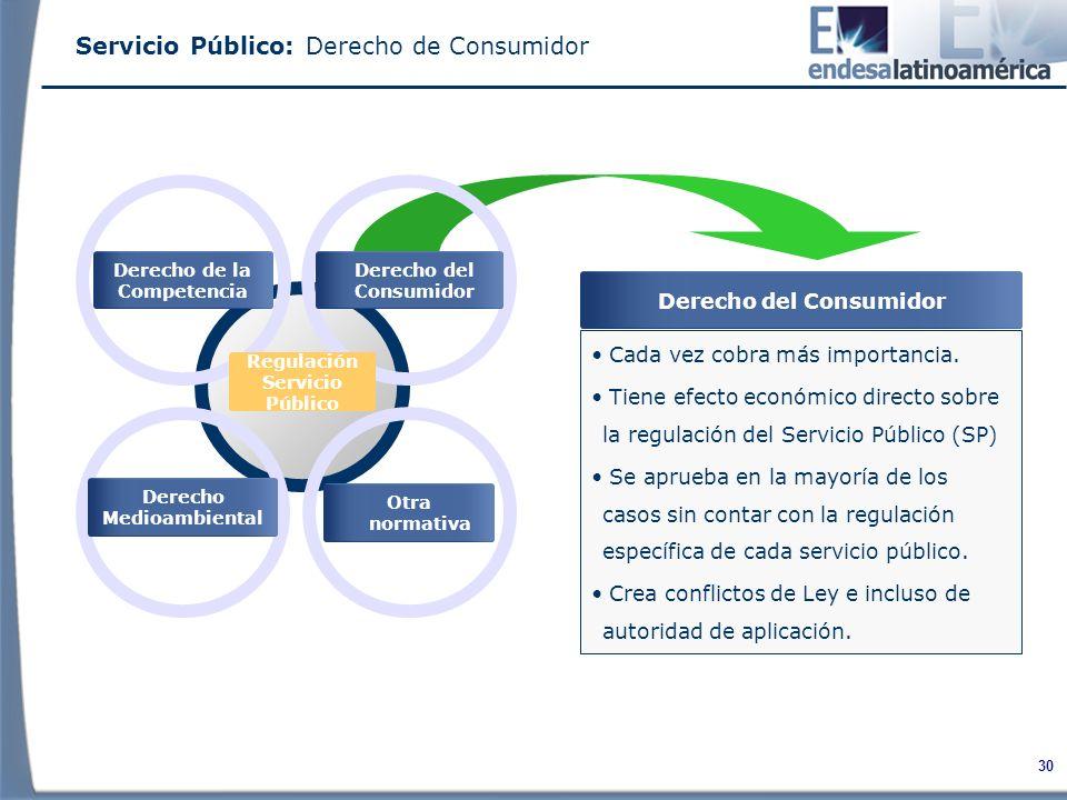 30 Derecho del Consumidor Derecho Medioambiental Derecho de la Competencia Regulación Servicio Público Cada vez cobra más importancia.