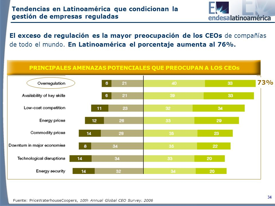 34 Fuente: PriceWaterhouseCoopers, 10th Annual Global CEO Survey.