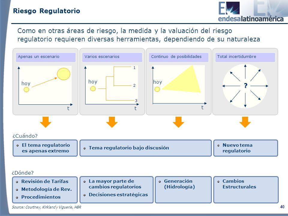 40 Como en otras áreas de riesgo, la medida y la valuación del riesgo regulatorio requieren diversas herramientas, dependiendo de su naturaleza t hoy 1 2 3 t t .