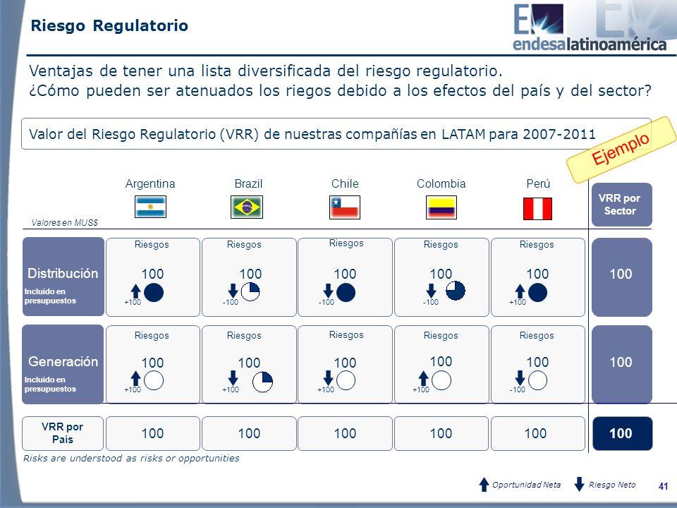 41 Riesgos 100 BrazilChileColombiaPerú VRR por Sector Riesgos Valor del Riesgo Regulatorio (VRR) de nuestras compañías en LATAM para 2007-2011 VRR por País Distribución Generación Incluido en presupuestos 100 Argentina Riesgos Valores en MUS$ Oportunidad NetaRiesgo Neto +100 -100 +100 -100+100 -100 +100 -100 Ejemplo Ventajas de tener una lista diversificada del riesgo regulatorio.