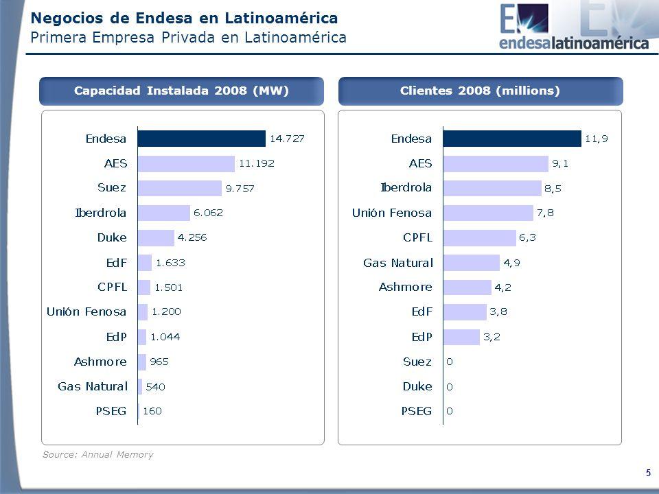 5 Source: Annual Memory Negocios de Endesa en Latinoamérica Primera Empresa Privada en Latinoamérica Capacidad Instalada 2008 (MW)Clientes 2008 (millions)
