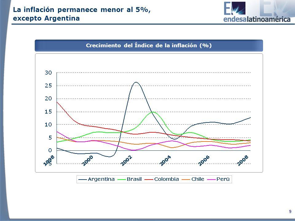 20 WACC Regulatoria Año 1Año 2Año 3Año 4 Año 1Año 2Año 3Año 4 Año 1Año 2Año 3… Rentabilidad Regulada y Captura de Eficiencias Chile/Perú: Banda de Rentabilidad = Wacc Regulatoria 4% Incremento de Rentabilidad con captura parcial de eficiencias anuales Gran captura de eficiencias O&M Valor de Activos Pérdidas Factores de Eficiencia Revisión de Tarifas #1 Revisión de Tarifas #2 Revisión de Tarifas #0 Rentabilidad regulatoria efectiva de la empresa Los modelos regulatorios buscan que la actividad de distribución obtenga una rentabilidad regulada, de manera que no tengan sobre rentas excesivas, pero que tampoco carezcan de valor.