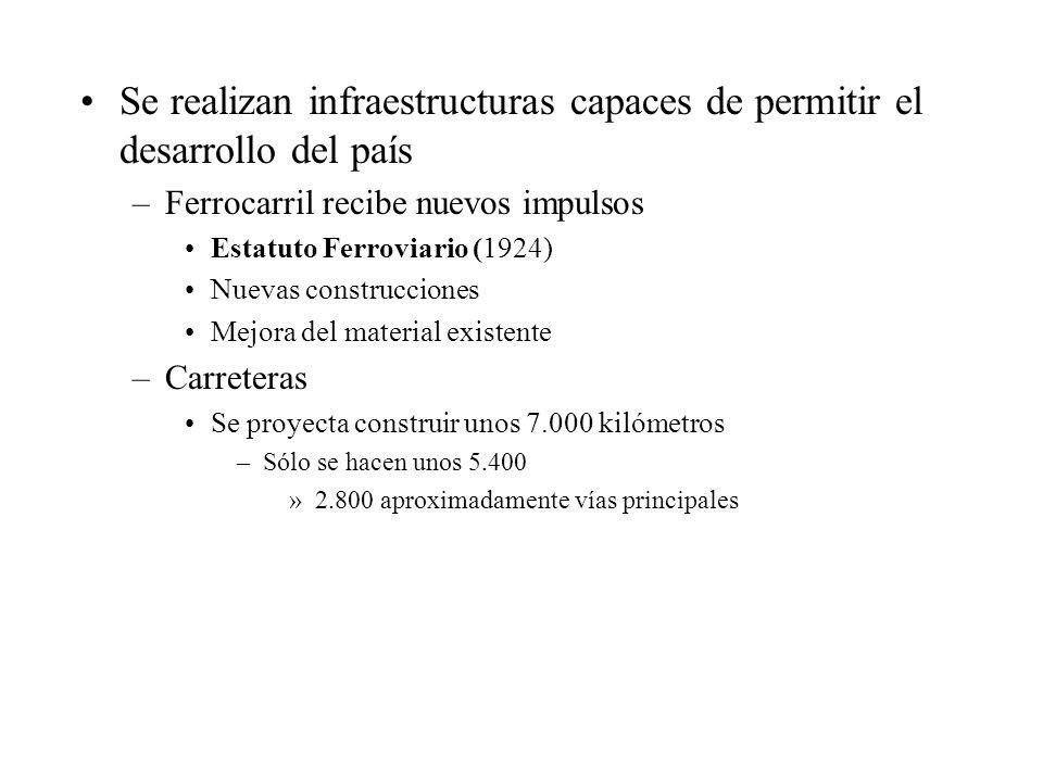 Se realizan infraestructuras capaces de permitir el desarrollo del país –Ferrocarril recibe nuevos impulsos Estatuto Ferroviario (1924) Nuevas constru