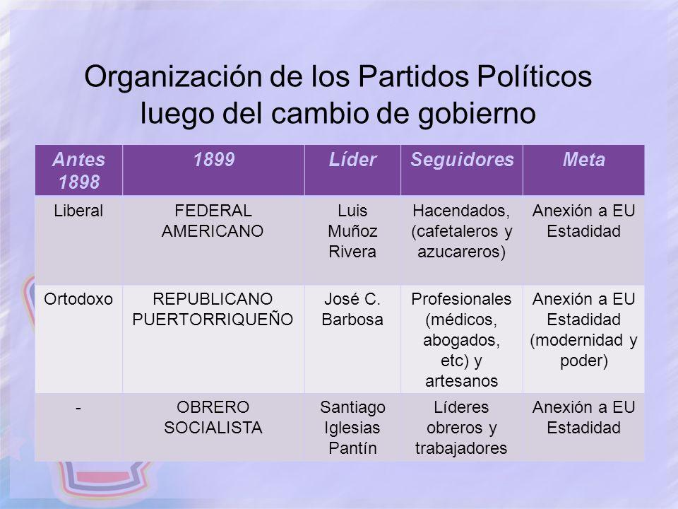 Organización de los Partidos Políticos luego del cambio de gobierno Antes 1898 1899LíderSeguidoresMeta LiberalFEDERAL AMERICANO Luis Muñoz Rivera Hace