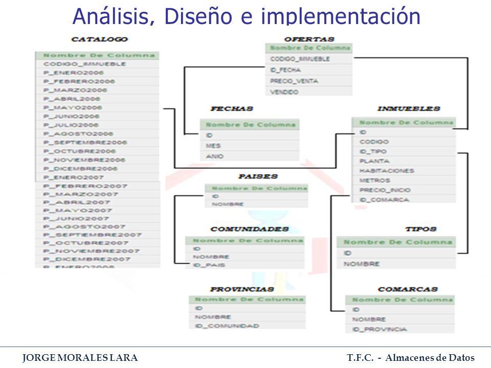 T.F.C. - Almacenes de Datos JORGE MORALES LARA Análisis, Diseño e implementación