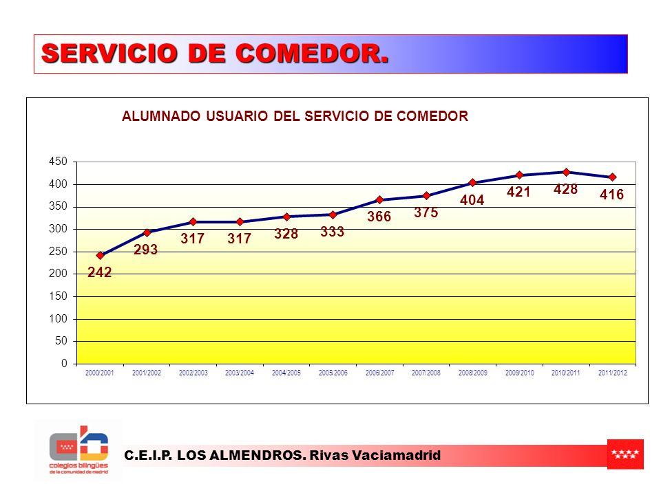 C.E.I.P. LOS ALMENDROS. Rivas Vaciamadrid SERVICIO DE COMEDOR.