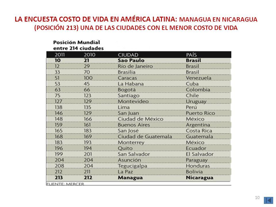LA ENCUESTA COSTO DE VIDA EN AMÉRICA LATINA: MANAGUA EN NICARAGUA (POSICIÓN 213) UNA DE LAS CIUDADES CON EL MENOR COSTO DE VIDA 10