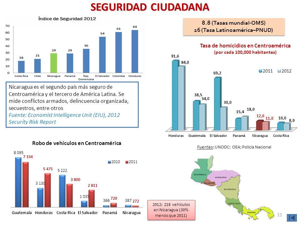 SEGURIDAD CIUDADANA 8.8 (Tasas mundial-OMS) 26 (Tasa Latinoamérica–PNUD) 8.8 (Tasas mundial-OMS) 26 (Tasa Latinoamérica–PNUD) Fuentes: UNODC; OEA; Pol