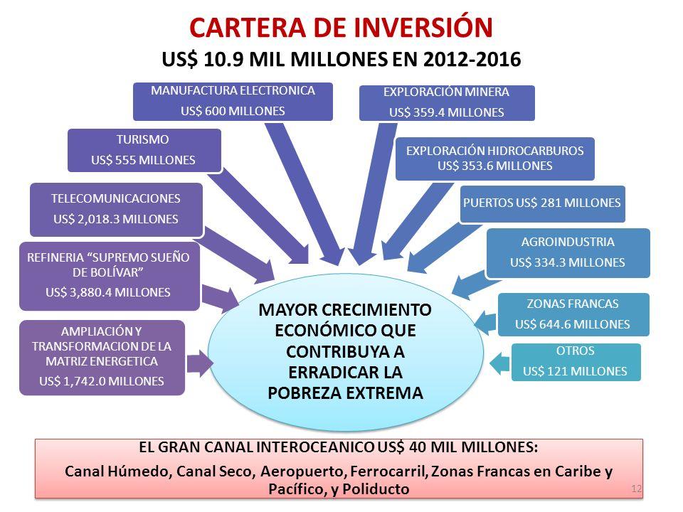 CARTERA DE INVERSIÓN US$ 10.9 MIL MILLONES EN 2012-2016 MAYOR CRECIMIENTO ECONÓMICO QUE CONTRIBUYA A ERRADICAR LA POBREZA EXTREMA AMPLIACIÓN Y TRANSFO