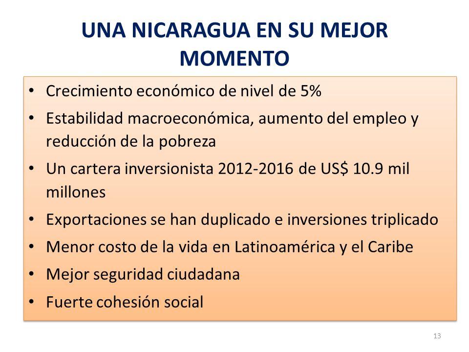 UNA NICARAGUA EN SU MEJOR MOMENTO Crecimiento económico de nivel de 5% Estabilidad macroeconómica, aumento del empleo y reducción de la pobreza Un car