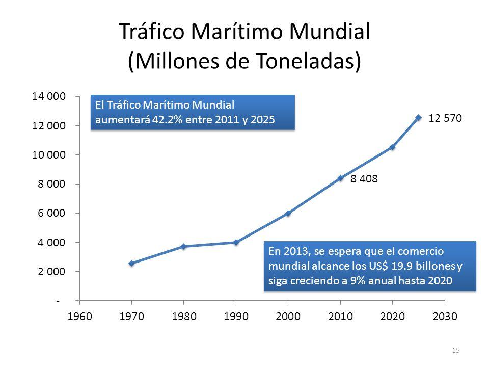 Tráfico Marítimo Mundial (Millones de Toneladas) 15 En 2013, se espera que el comercio mundial alcance los US$ 19.9 billones y siga creciendo a 9% anu